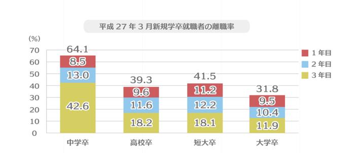 平成27年3月新規学卒就職者の離職率